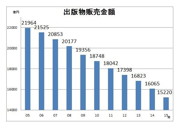 出版物販売金額2015