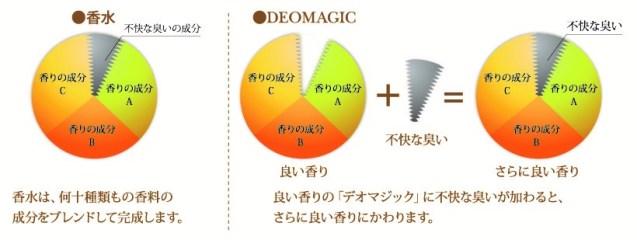 「デオマジック」の香りのメカニズム© Shikibo Ltd
