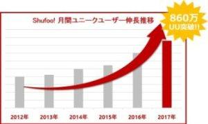 「Shufoo!」年間PV数の推移