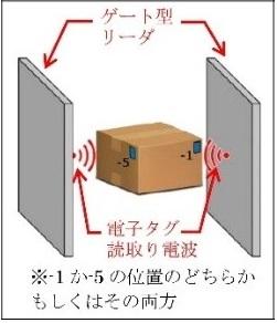 「ダンボール箱内取り付け推奨位置」例