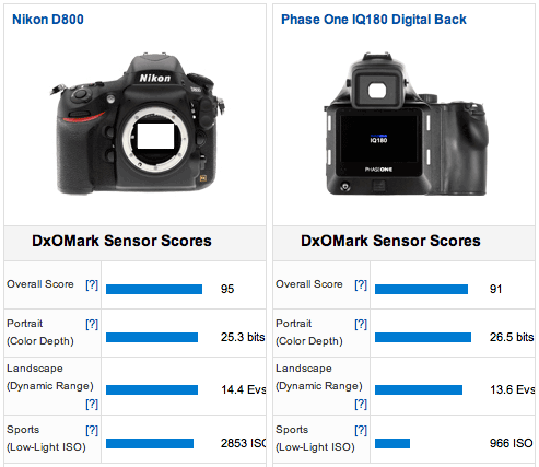 Nikon D800 vs PhaseOne IQ180 Nikon D800 tested at DxOMark, gets the #1 spot