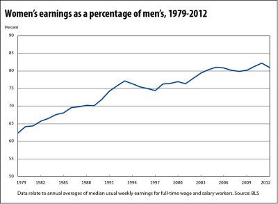 womens-relative-earnings-to-men_BLS