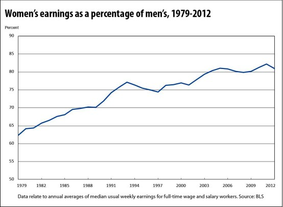 womens-relative-earnings-to-men_BLS