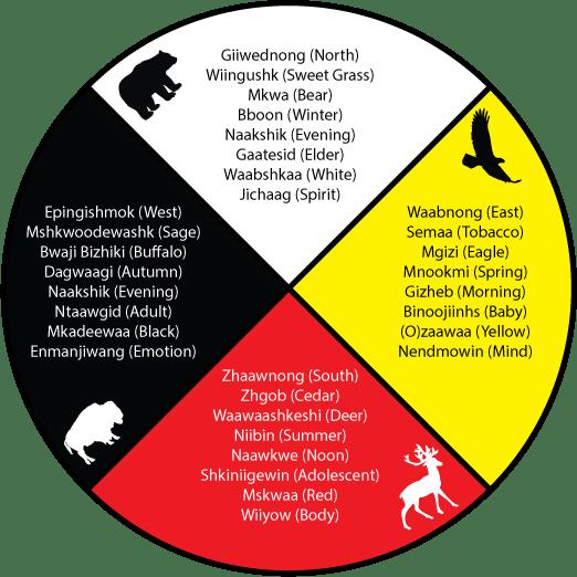 2017-10-02-Medicine Wheel
