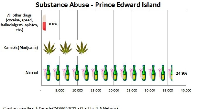 Substance Abuse PEI 2011