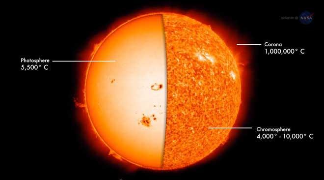 NASA NuSTAR Telescope To Explore Why The Sun Is So Hot