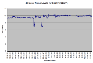 Noise from 03/20/12 (GMT)