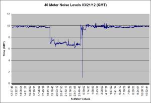 40 Meter Noise 03/21/12 AM