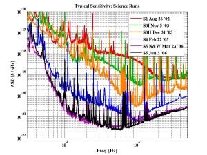 sensitivity-graph