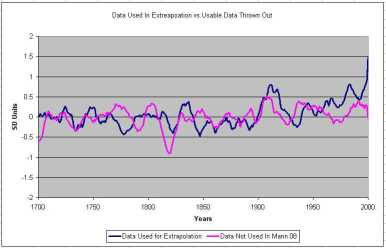 Data used vs not used for extrapolation by Mann