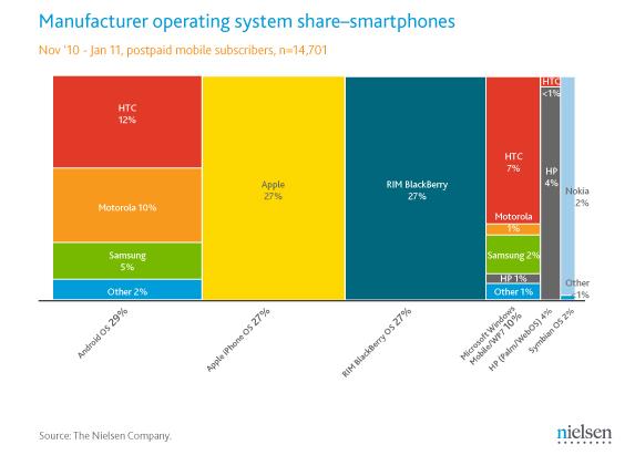 ¿Quién gana la batalla de los smartphones?