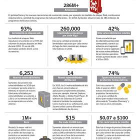 symc_2011_ISTR16_infografia