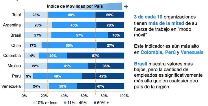 BYOD y el empleado móvil en Latinoamérica