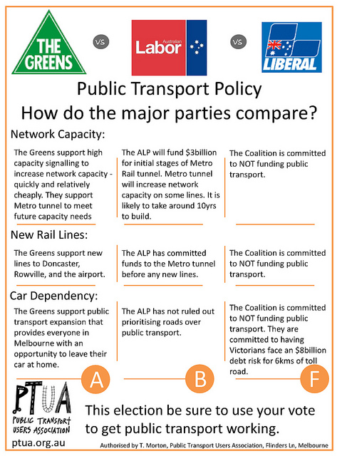 Public Transport Users Association scorecard comparison of policies from the ALP, Liberals and Greens