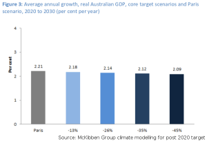 McKibbin Software group modelling: comparison of impact on GDP growth for different Australian climate targets