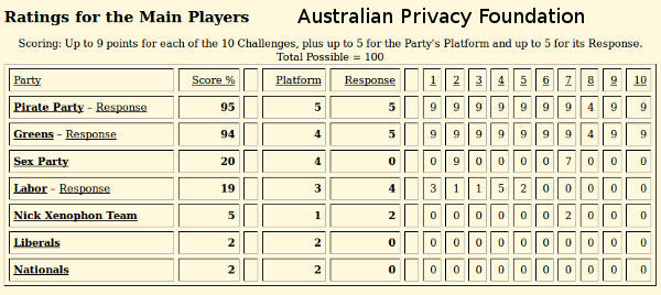 Privacy-Foundation-ausvotes2016-scorecard-600w