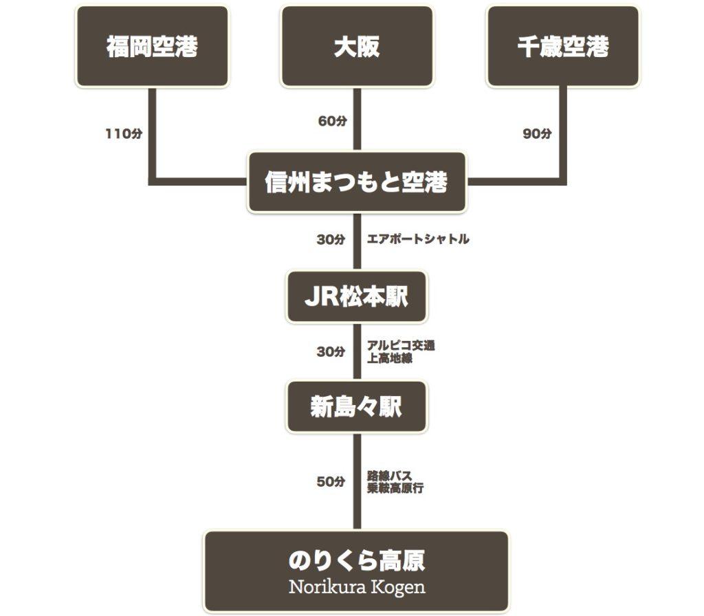 Norikura Kogen Access Maps Air