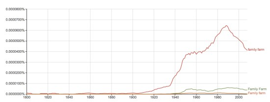 Family Farm Ngram