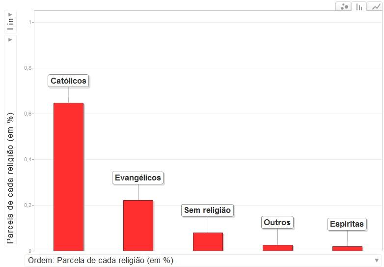 Grafico 2 Moda Evangélica, O que é?