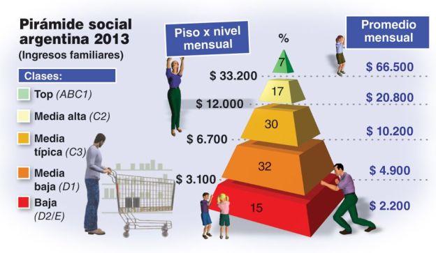 La sociedad argentina se ve así misma como de clase media. El 80% cree serlo, cuando sólo el 47% lo es efectivamente.