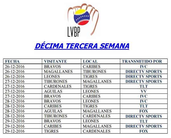 Décima tercera semana Copa LVBP | Imagen: NotiTotal