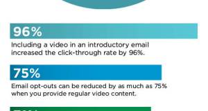 Email-Video-Marketing