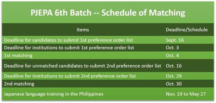 PJEPA 6th Batch Schedule
