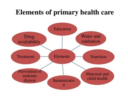 Key Elements of Primary Health Care (PHC)