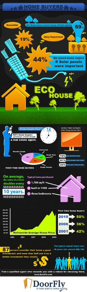 Home Buying Facts Info-Graphic