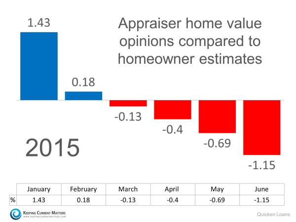 Appraisal-vs-Homeowner-Value-KCM