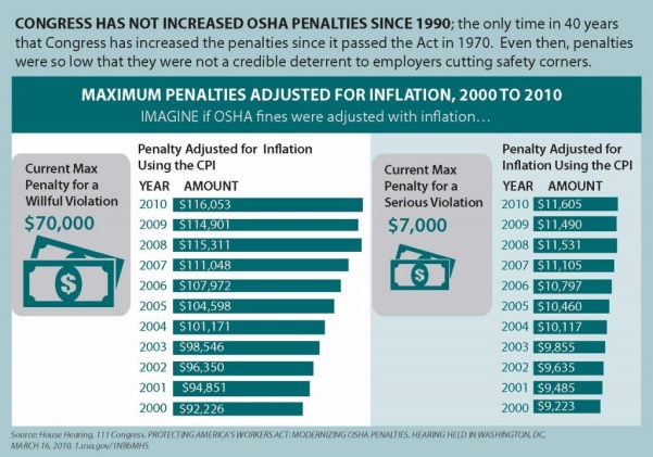 PriceofLife_8_OSHA_penalties (1280x899)