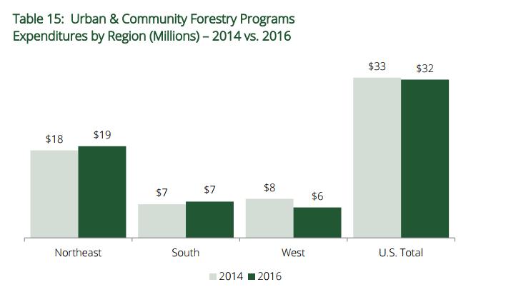 funding 2014 vs 2016