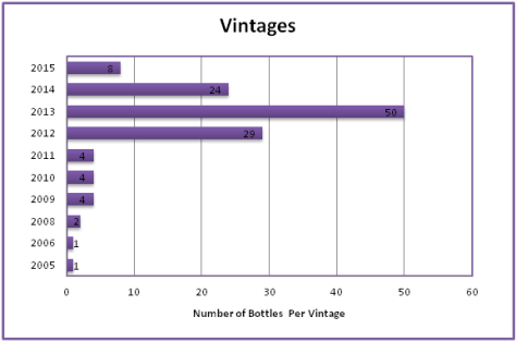 vintages-chart