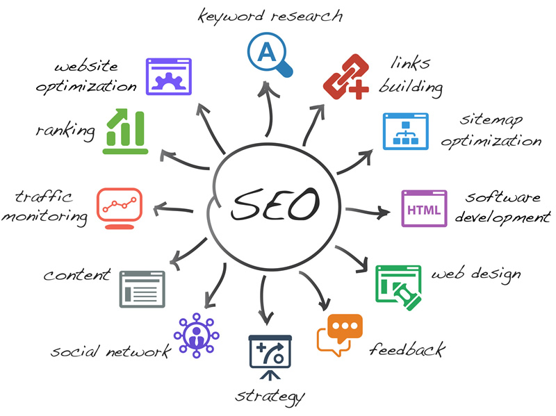 search engine optimisation in east kent