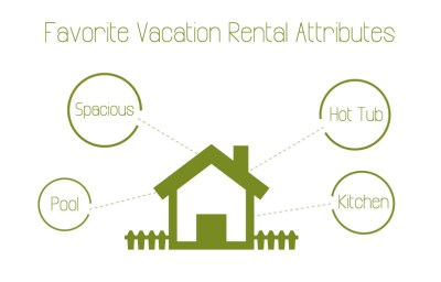 What guests look for in vacation rentals