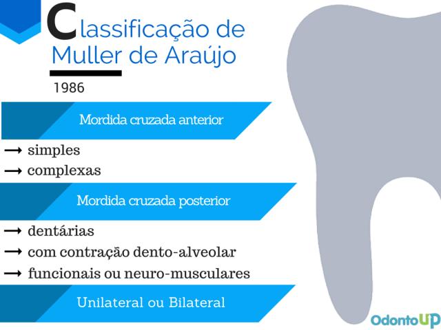 lassificação de Muller de Araújo