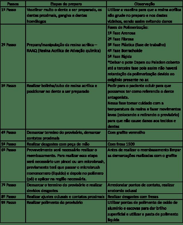 tabela protese 2