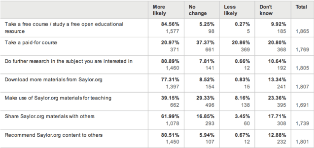 As a result of using Saylor.org are you more likely to... (informal learners)