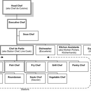chef-titles-explained