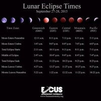 Lunar Eclipse Times -- Sept 27-28 2015