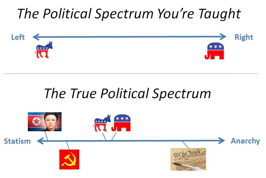 As Political Alignments Shift — Maybe it is Time to Re-Evaluate our Thinking on Parties