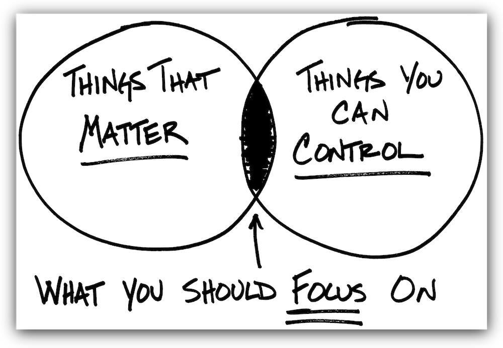 What You Should Focus On…
