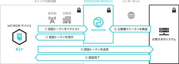 soracom_endorse