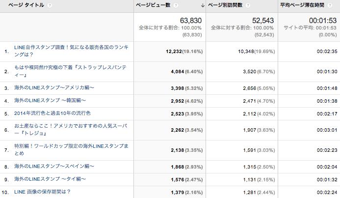 広告 媒体資料 Google Analytics