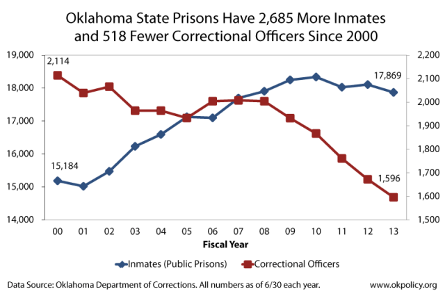 inmates-and-officers