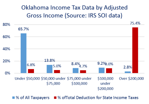 State Income Tax Deduction 2012
