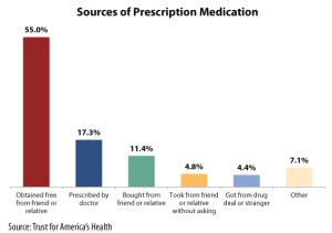 sources-of-medication
