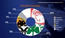 Αυτός είναι ο οπαδικός χάρτης στην Ελλάδα! Πόσοι (και ποιοι) είναι οι Παναθηναϊκοί, οι Ολυμπιακοί και οι άλλοι;