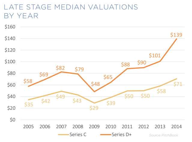 Pitchbook_Late Stage Valuations