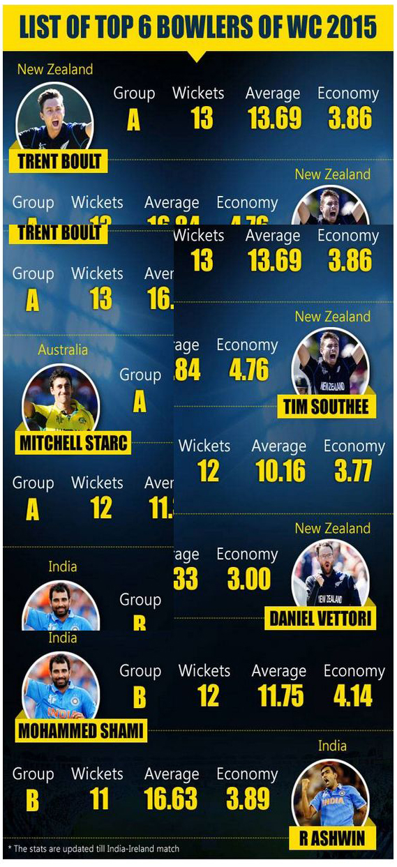 india-win-against-ireland-world-cup-2015